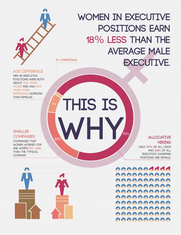 gender bias info graphicv